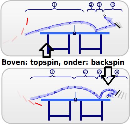 Verschil tussen backspin en topspin