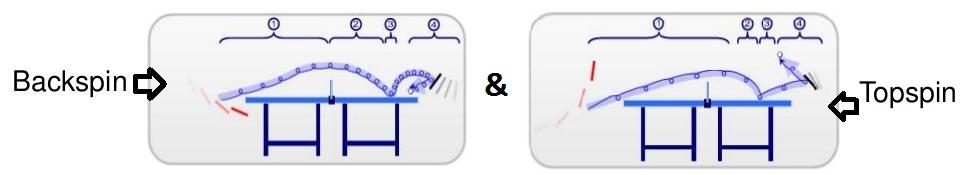 topspin-vs-backspin-onderspin